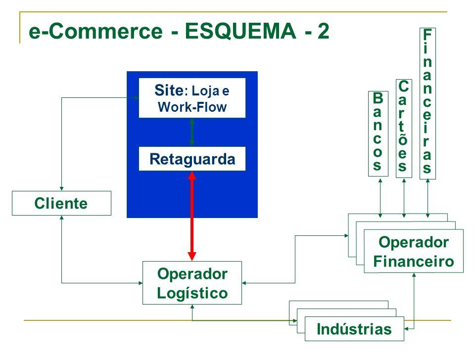 e-Commerce - ESQUEMA - 2 Financeiras Site: Loja e Work-Flow Cartões