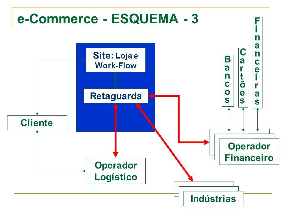 e-Commerce - ESQUEMA - 3 Bancos Cartões Financeiras