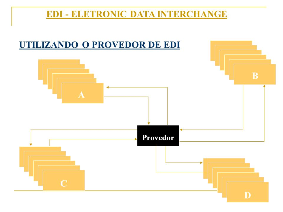 EDI - ELETRONIC DATA INTERCHANGE