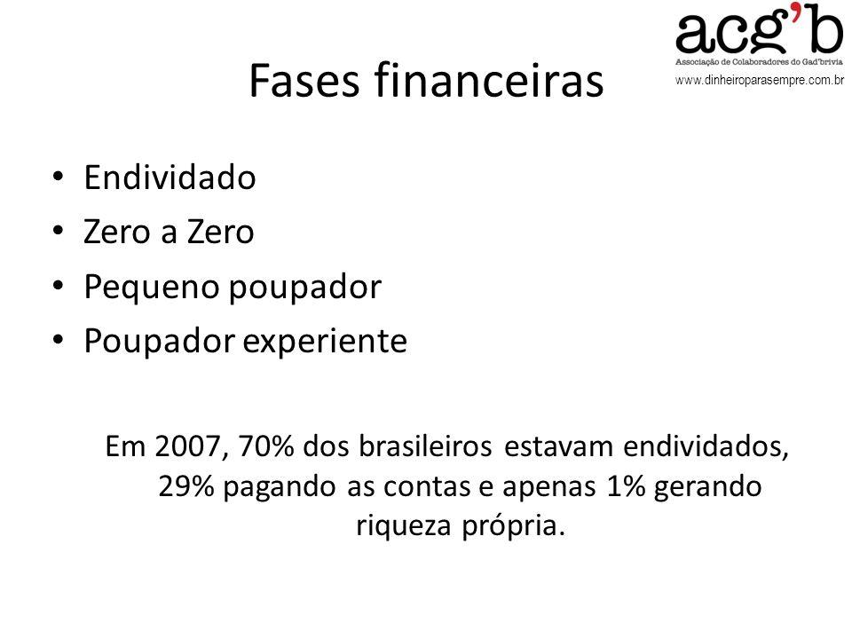 Fases financeiras Endividado Zero a Zero Pequeno poupador