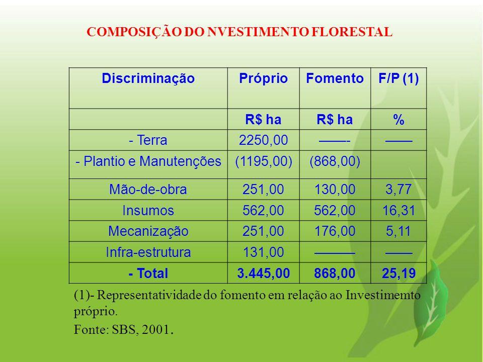 COMPOSIÇÃO DO NVESTIMENTO FLORESTAL