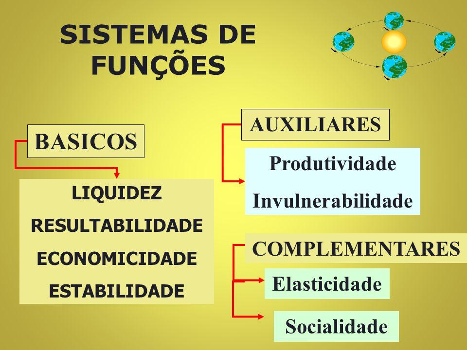 SISTEMAS DE FUNÇÕES BASICOS AUXILIARES Produtividade Invulnerabilidade