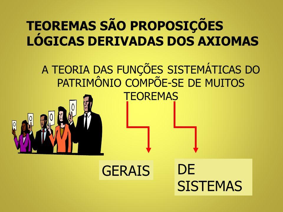 TEOREMAS SÃO PROPOSIÇÕES LÓGICAS DERIVADAS DOS AXIOMAS