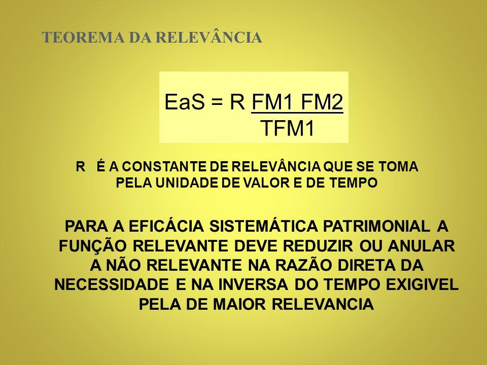 EaS = R FM1 FM2 TFM1 TEOREMA DA RELEVÂNCIA