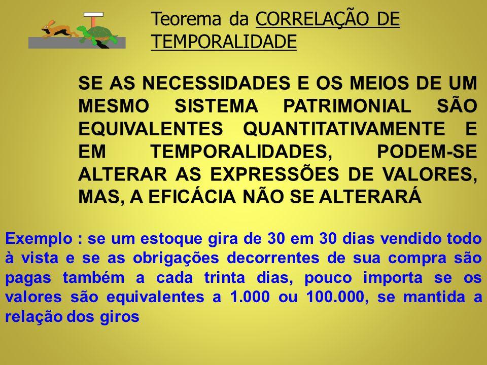 Teorema da CORRELAÇÃO DE TEMPORALIDADE