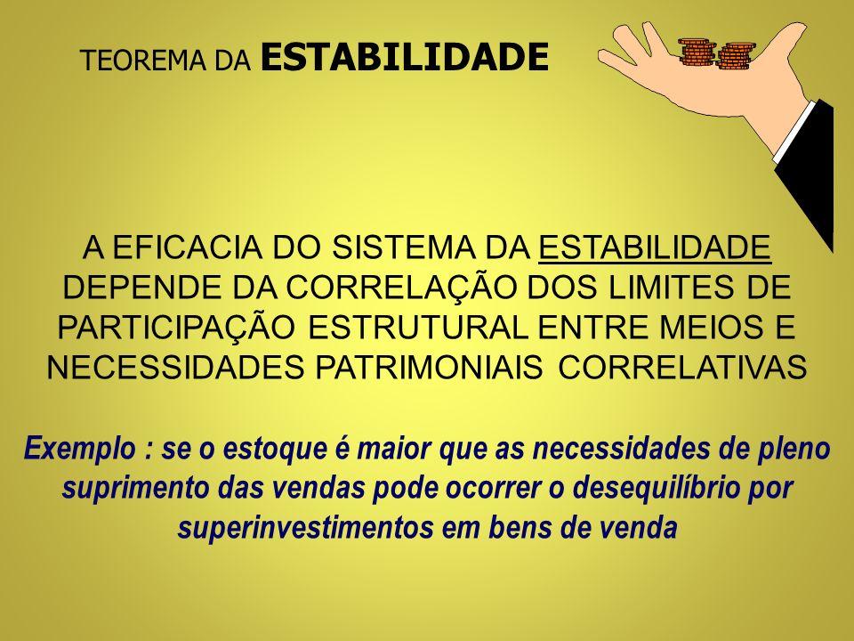 TEOREMA DA ESTABILIDADE