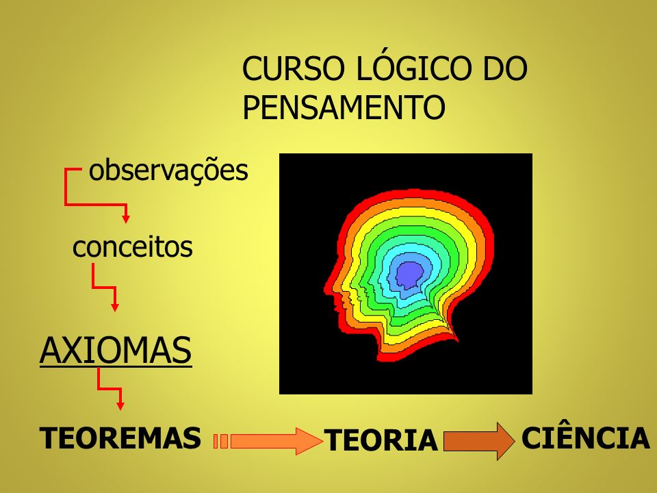 AXIOMAS CURSO LÓGICO DO PENSAMENTO observações conceitos TEOREMAS