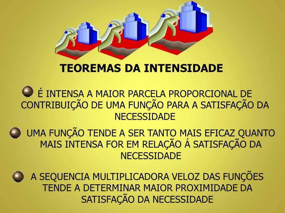 TEOREMAS DA INTENSIDADE