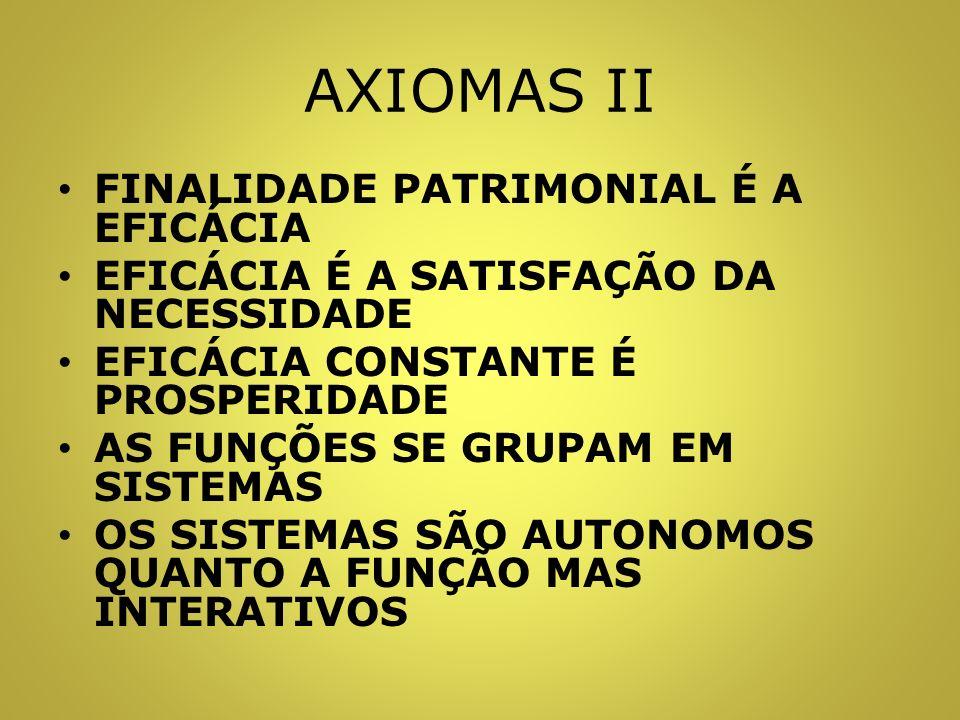 AXIOMAS II FINALIDADE PATRIMONIAL É A EFICÁCIA