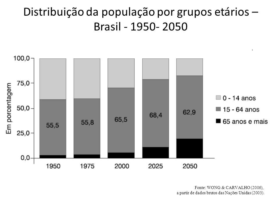 Distribuição da população por grupos etários – Brasil - 1950- 2050