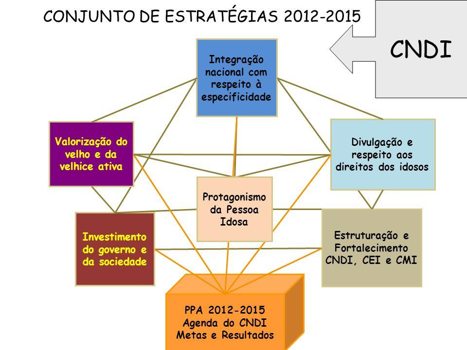 CONJUNTO DE ESTRATÉGIAS 2012-2015