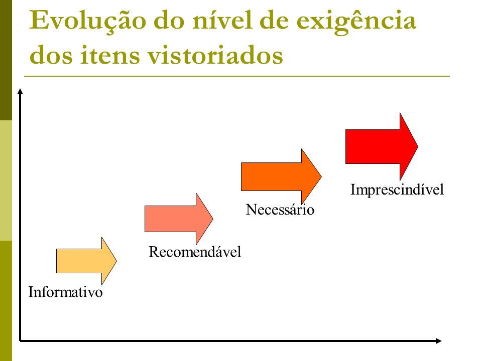 Evolução do nível de exigência dos itens vistoriados