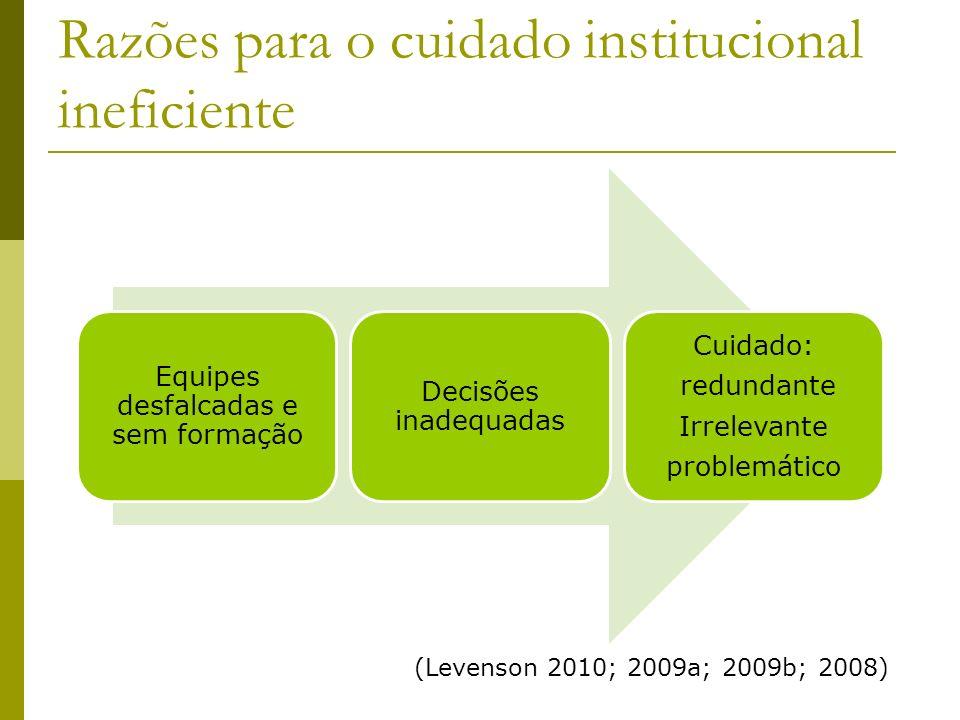 Razões para o cuidado institucional ineficiente