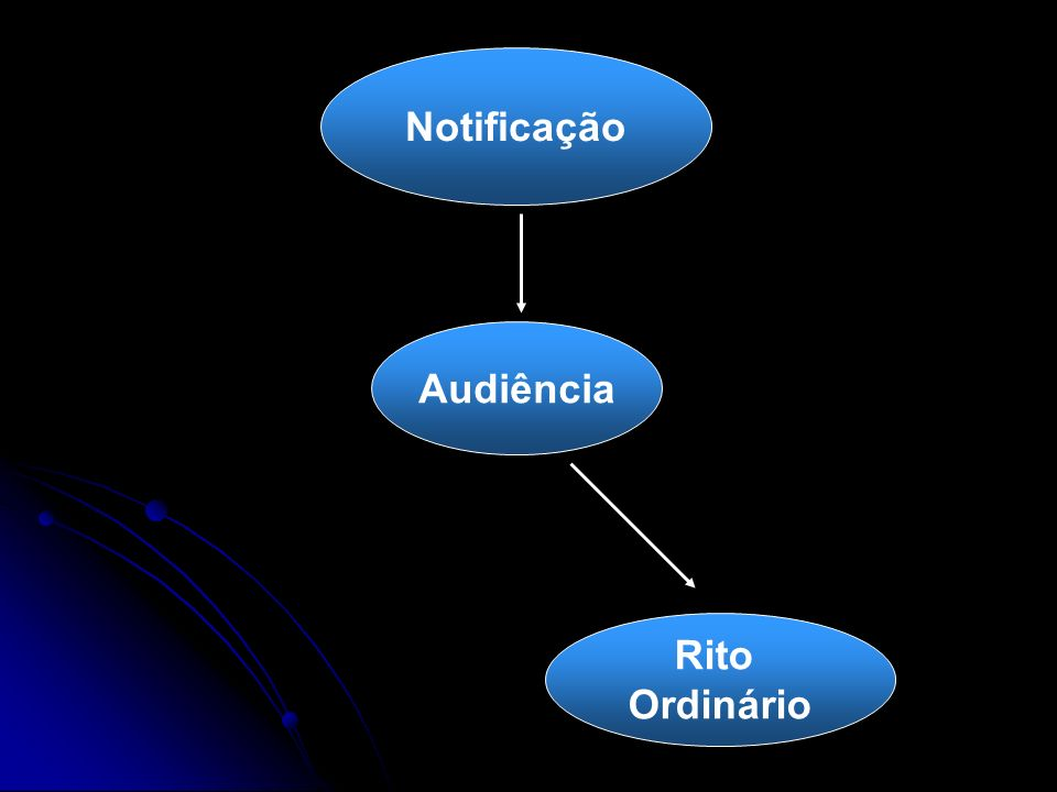 Notificação Audiência Rito Ordinário