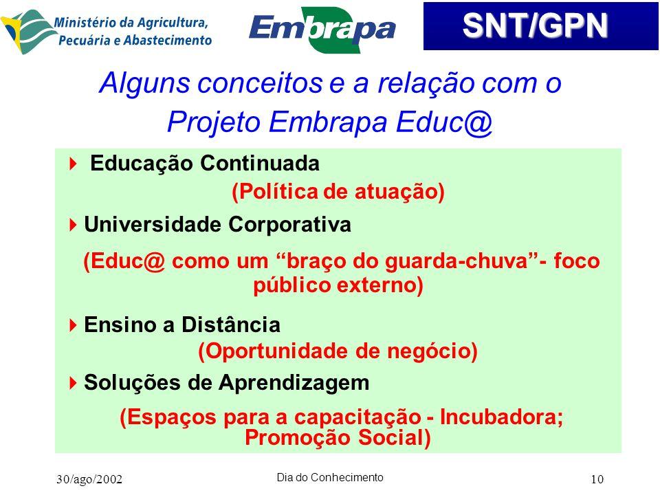 Alguns conceitos e a relação com o Projeto Embrapa Educ@