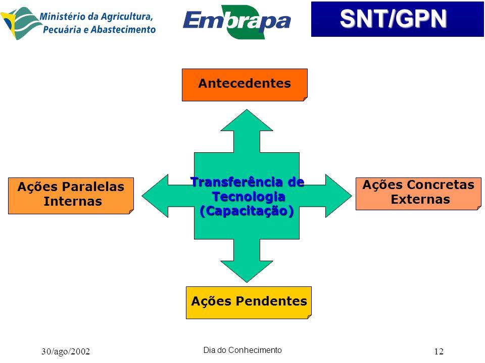 Antecedentes Transferência de Tecnologia (Capacitação) Ações Paralelas