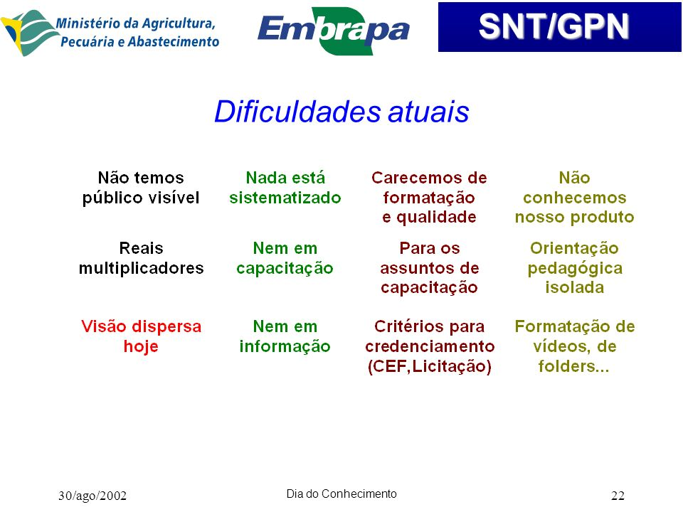 Dificuldades atuais 30/ago/2002 Dia do Conhecimento