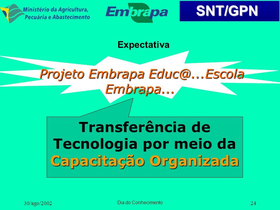 Transferência de Tecnologia por meio da Capacitação Organizada