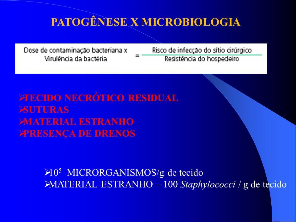 PATOGÊNESE X MICROBIOLOGIA