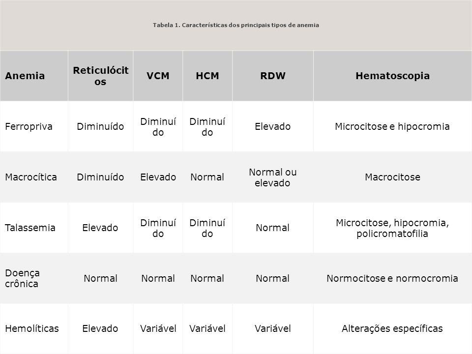 Tabela 1. Características dos principais tipos de anemia
