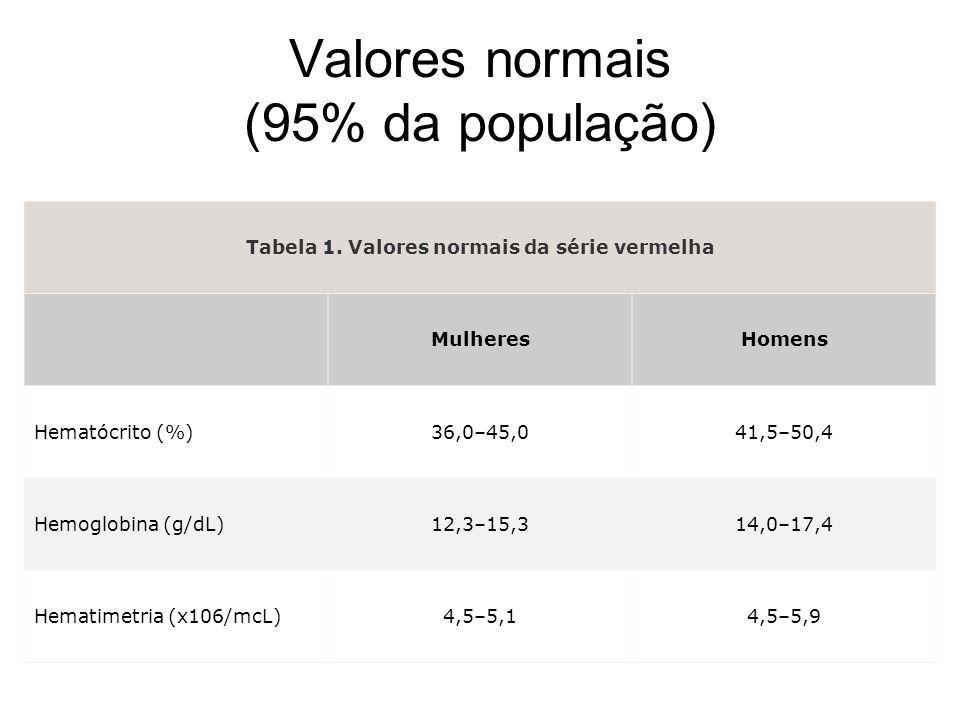 Valores normais (95% da população)