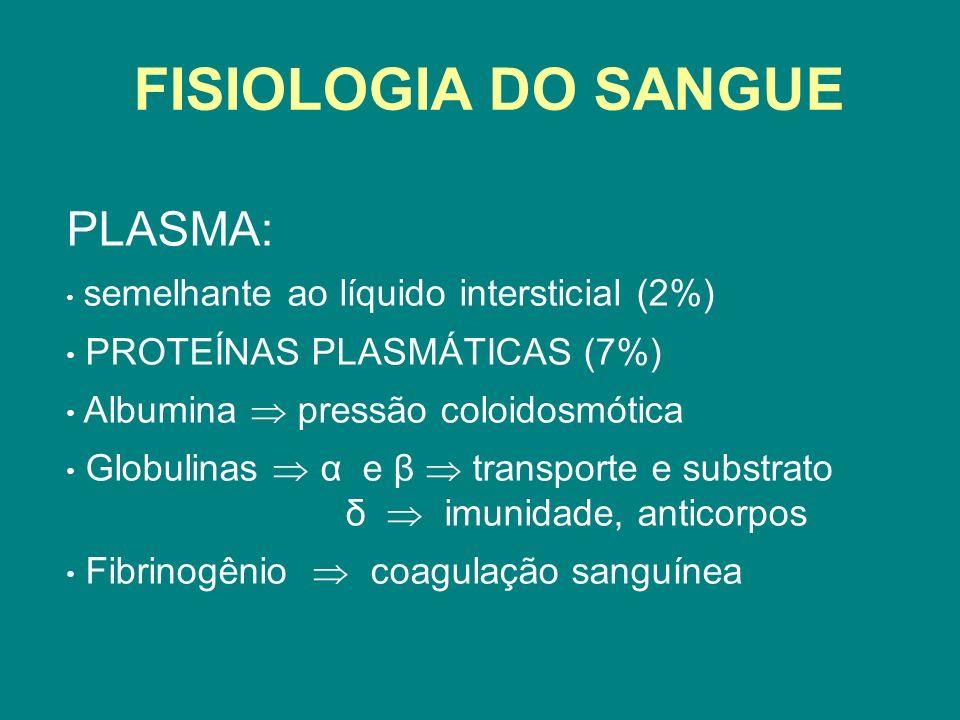 FISIOLOGIA DO SANGUE PLASMA: PROTEÍNAS PLASMÁTICAS (7%)