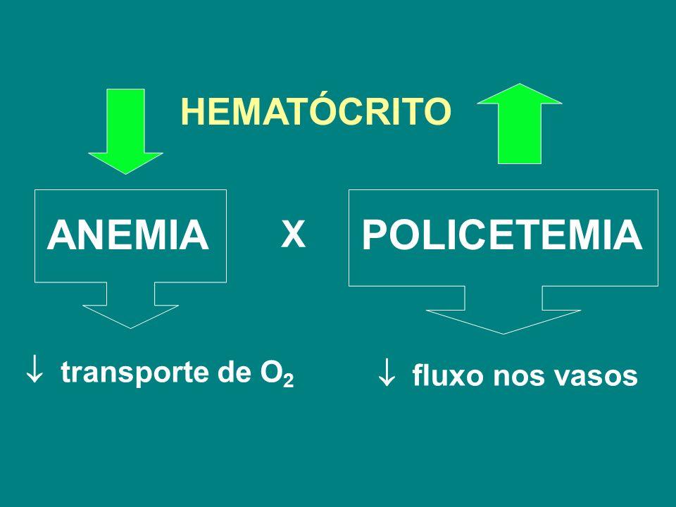 POLICETEMIA  transporte de O2 ANEMIA HEMATÓCRITO X  fluxo nos vasos