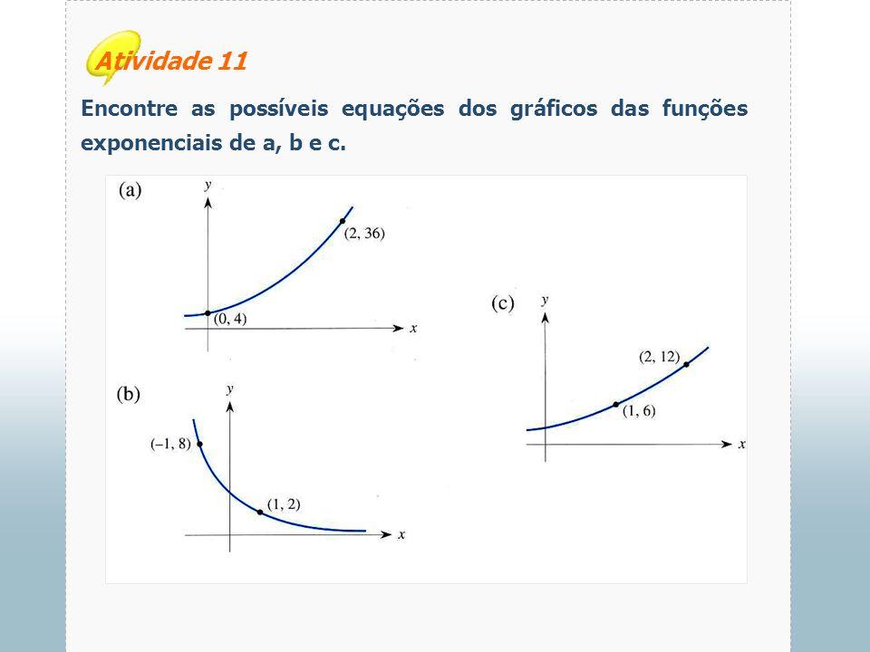 Atividade 11 Encontre as possíveis equações dos gráficos das funções exponenciais de a, b e c.