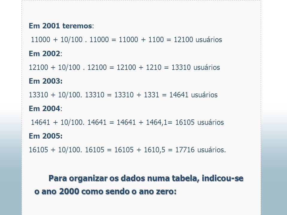 Em 2001 teremos: 11000 + 10/100 . 11000 = 11000 + 1100 = 12100 usuários. Em 2002: 12100 + 10/100 . 12100 = 12100 + 1210 = 13310 usuários.
