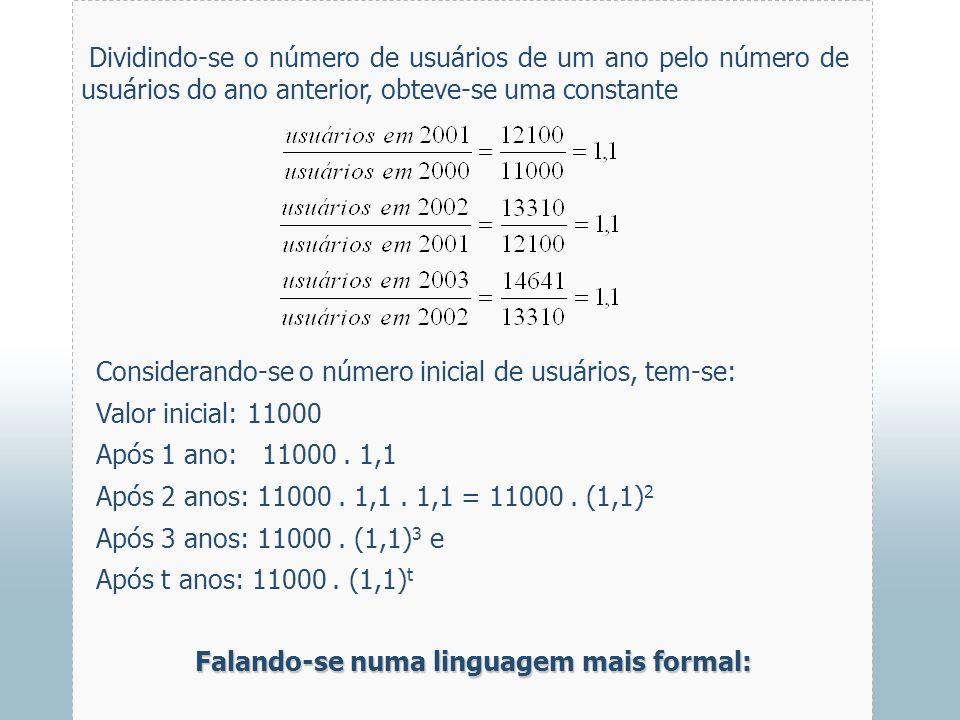 Dividindo-se o número de usuários de um ano pelo número de usuários do ano anterior, obteve-se uma constante