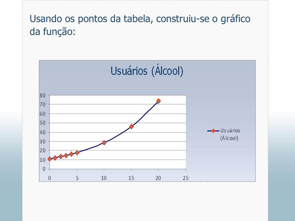 Usando os pontos da tabela, construiu-se o gráfico da função: