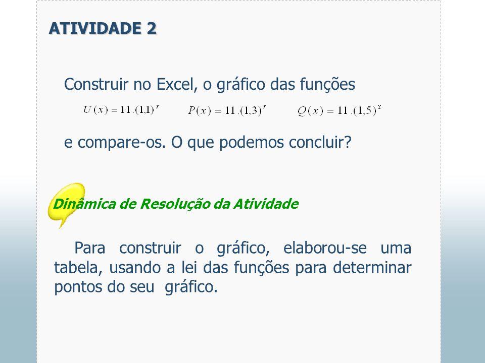 Construir no Excel, o gráfico das funções