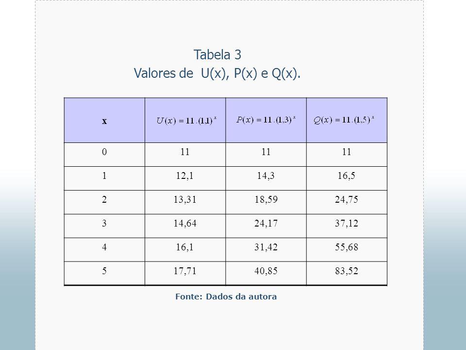 Valores de U(x), P(x) e Q(x).