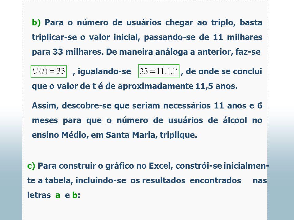b) Para o número de usuários chegar ao triplo, basta triplicar-se o valor inicial, passando-se de 11 milhares para 33 milhares. De maneira análoga a anterior, faz-se