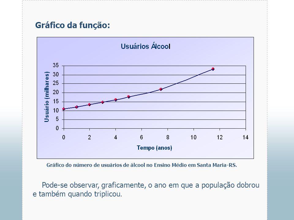 Gráfico da função:Gráfico do número de usuários de álcool no Ensino Médio em Santa Maria-RS.