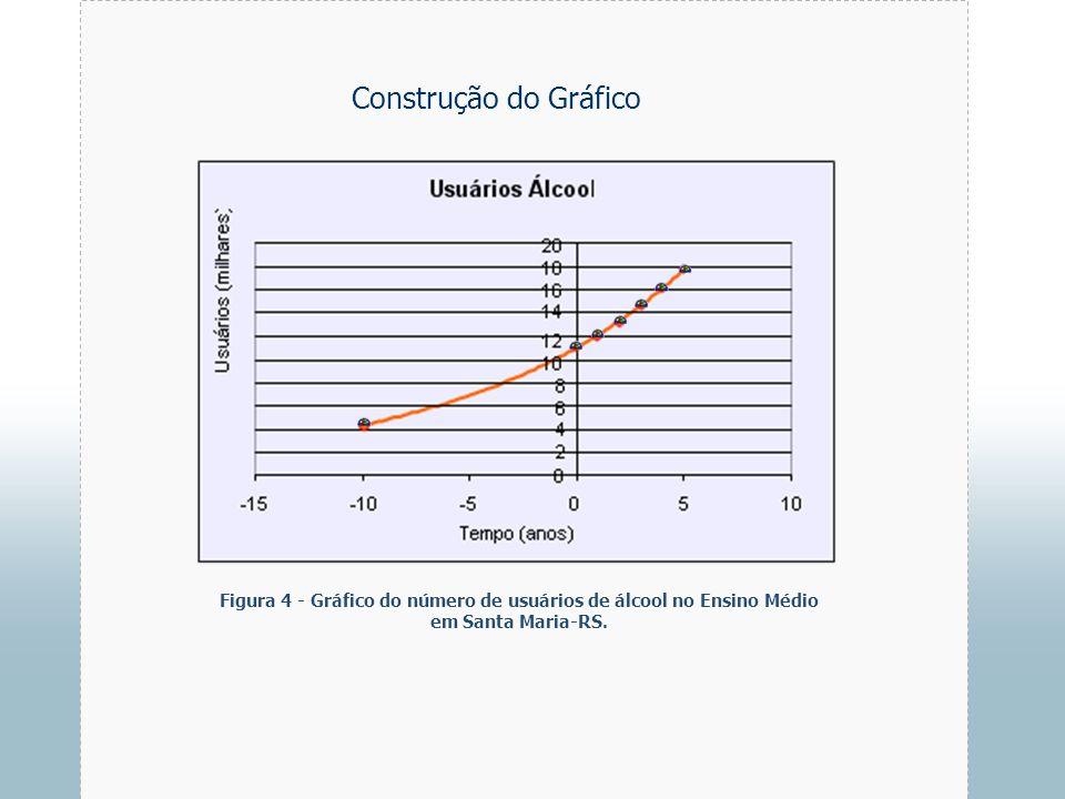 Construção do GráficoFigura 4 - Gráfico do número de usuários de álcool no Ensino Médio em Santa Maria-RS.
