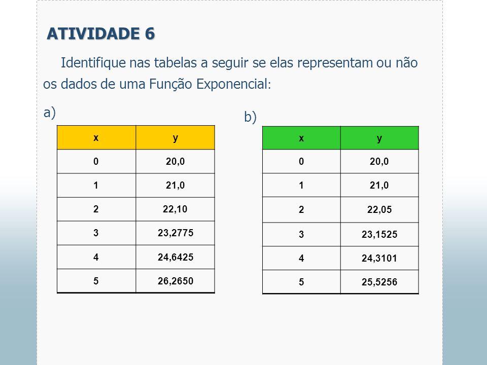 ATIVIDADE 6 Identifique nas tabelas a seguir se elas representam ou não os dados de uma Função Exponencial: