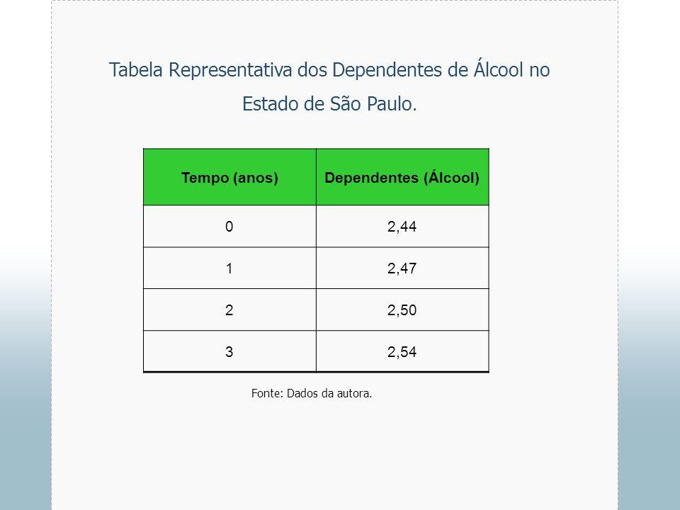 Tabela Representativa dos Dependentes de Álcool no Estado de São Paulo.