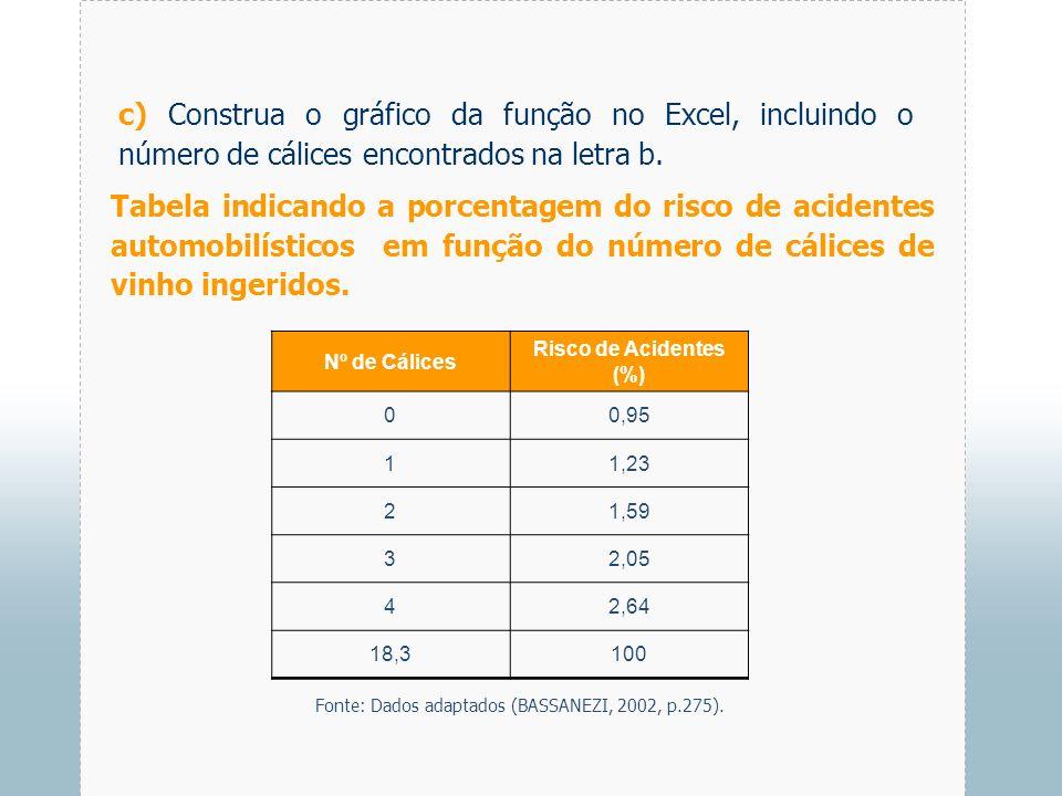 c) Construa o gráfico da função no Excel, incluindo o número de cálices encontrados na letra b.