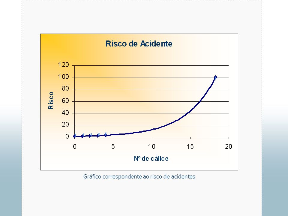 Gráfico correspondente ao risco de acidentes