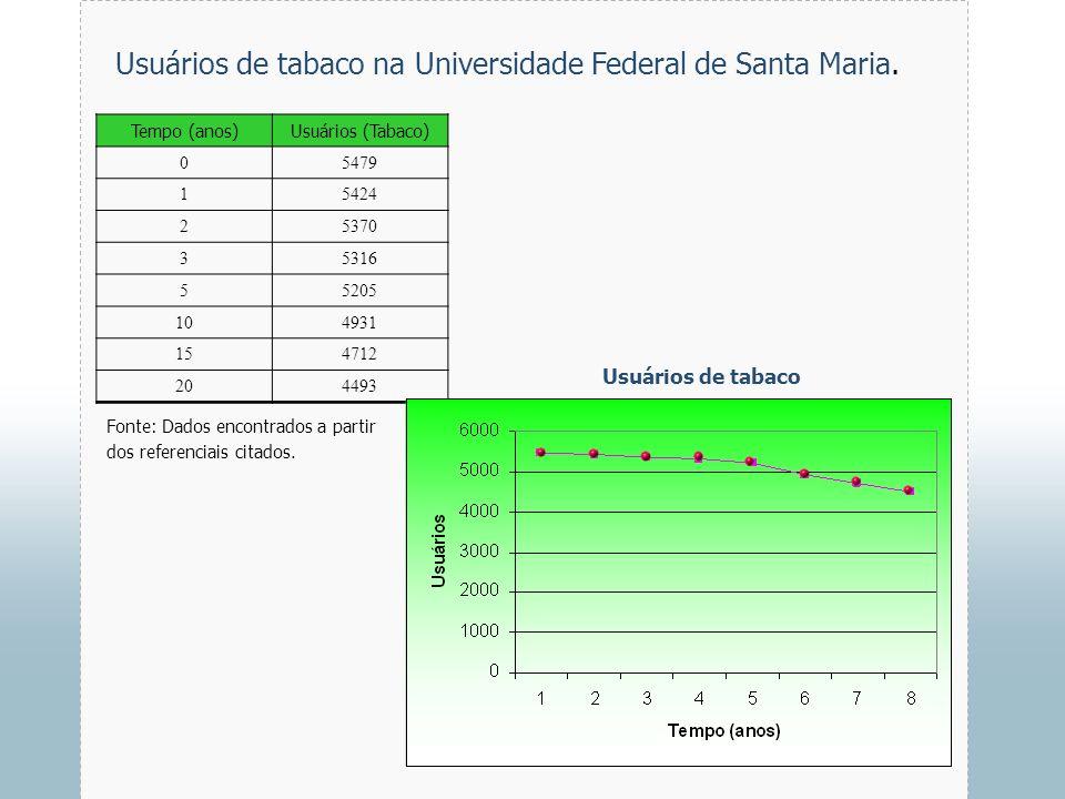 Usuários de tabaco na Universidade Federal de Santa Maria.