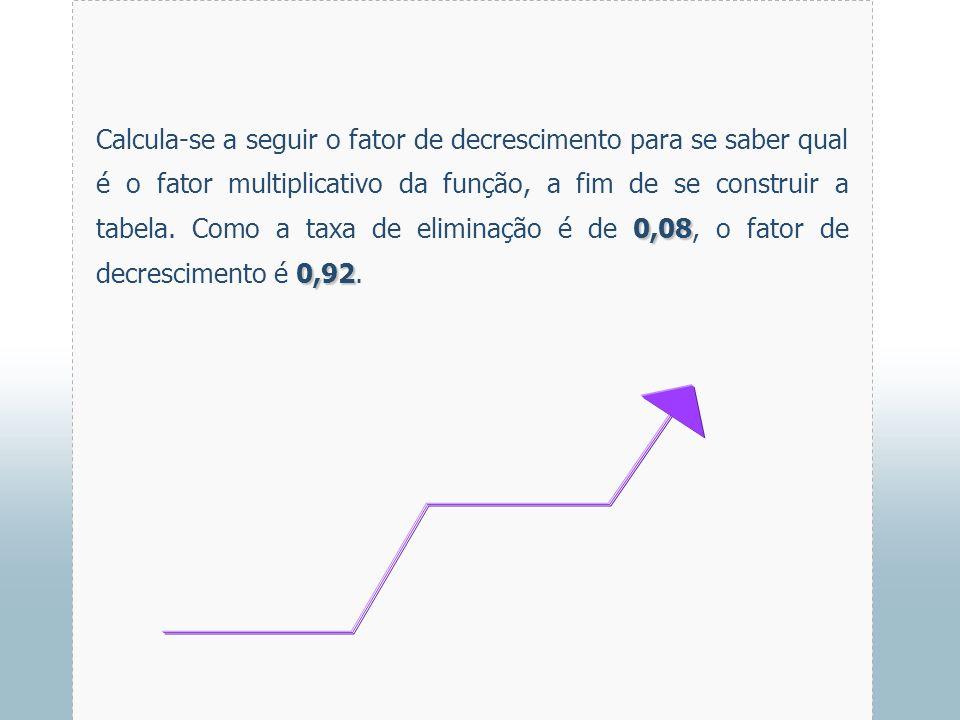 Calcula-se a seguir o fator de decrescimento para se saber qual é o fator multiplicativo da função, a fim de se construir a tabela.