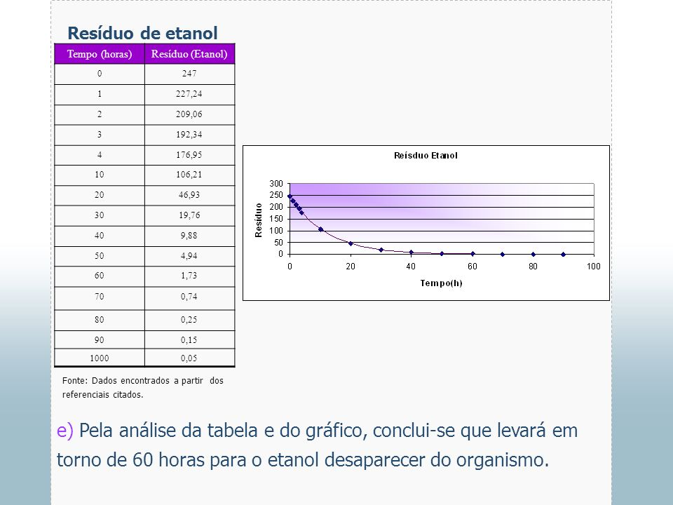 Resíduo de etanolTempo (horas) Resíduo (Etanol) 247. 1. 227,24. 2. 209,06. 3. 192,34. 4. 176,95. 10.