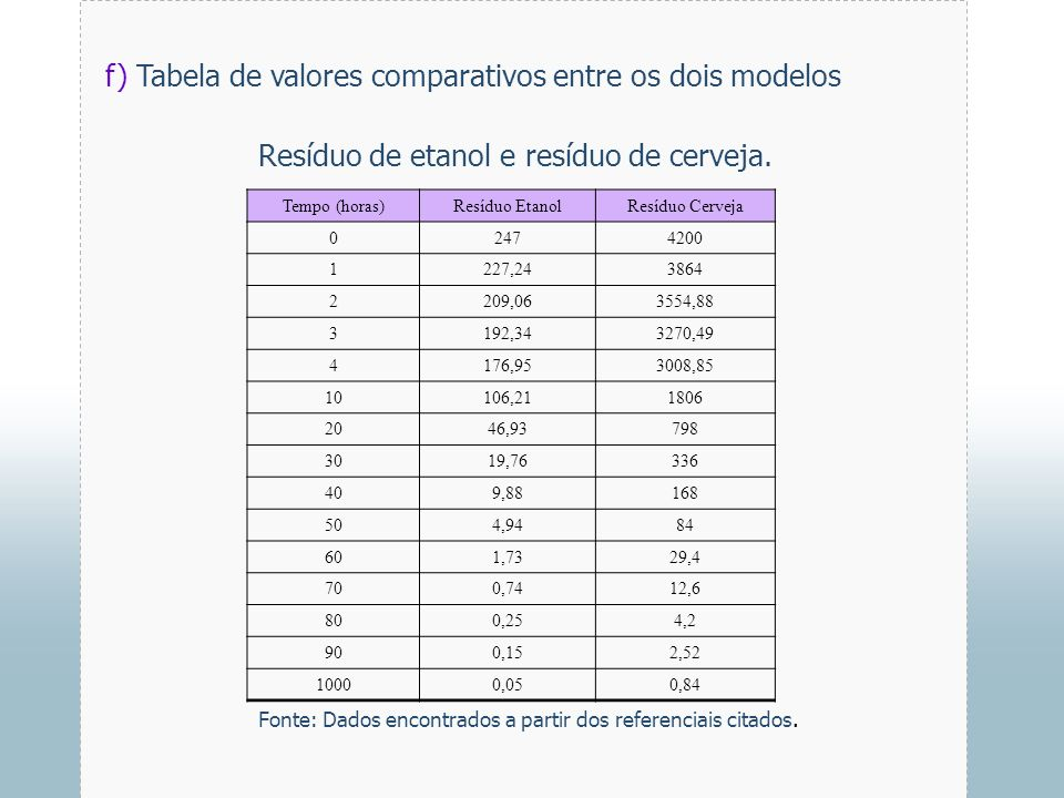 f) Tabela de valores comparativos entre os dois modelos