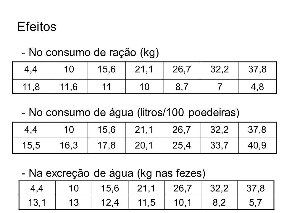 Efeitos - No consumo de ração (kg)