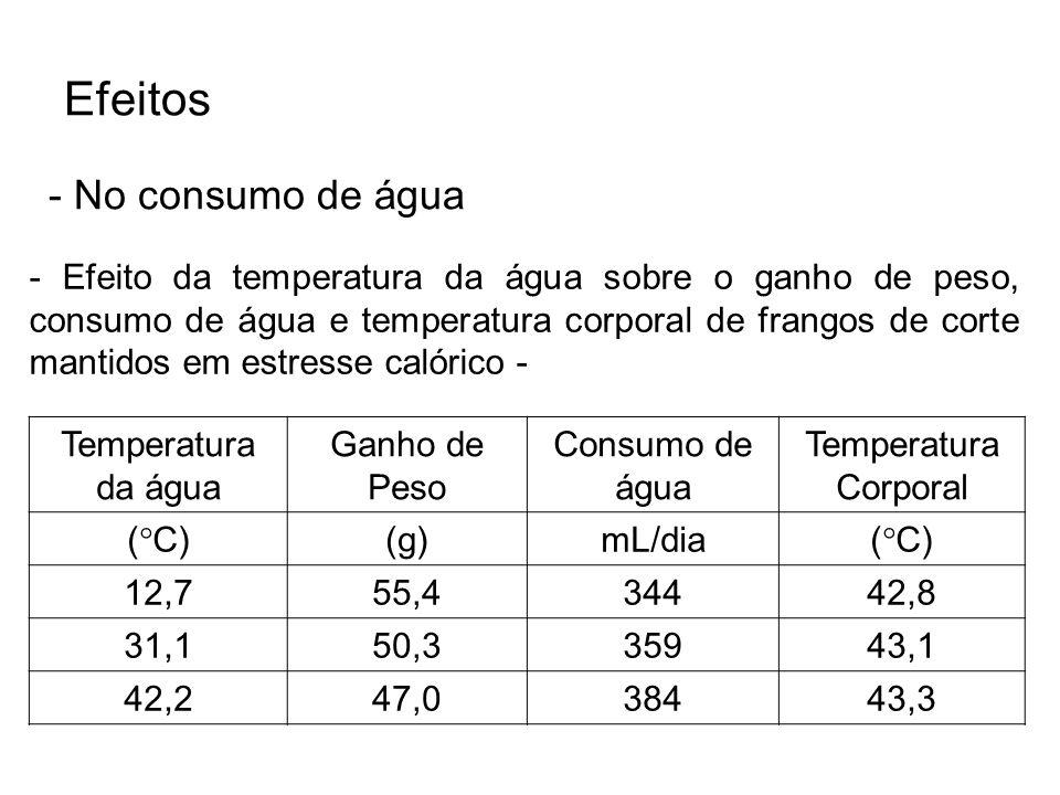 Efeitos - No consumo de água