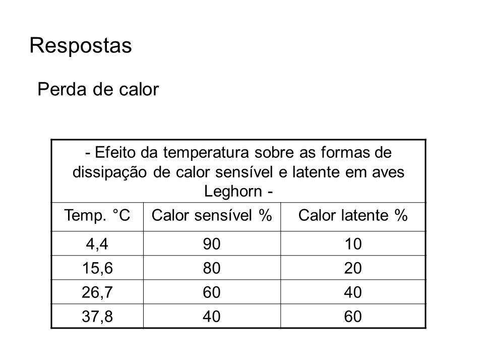 Respostas Perda de calor
