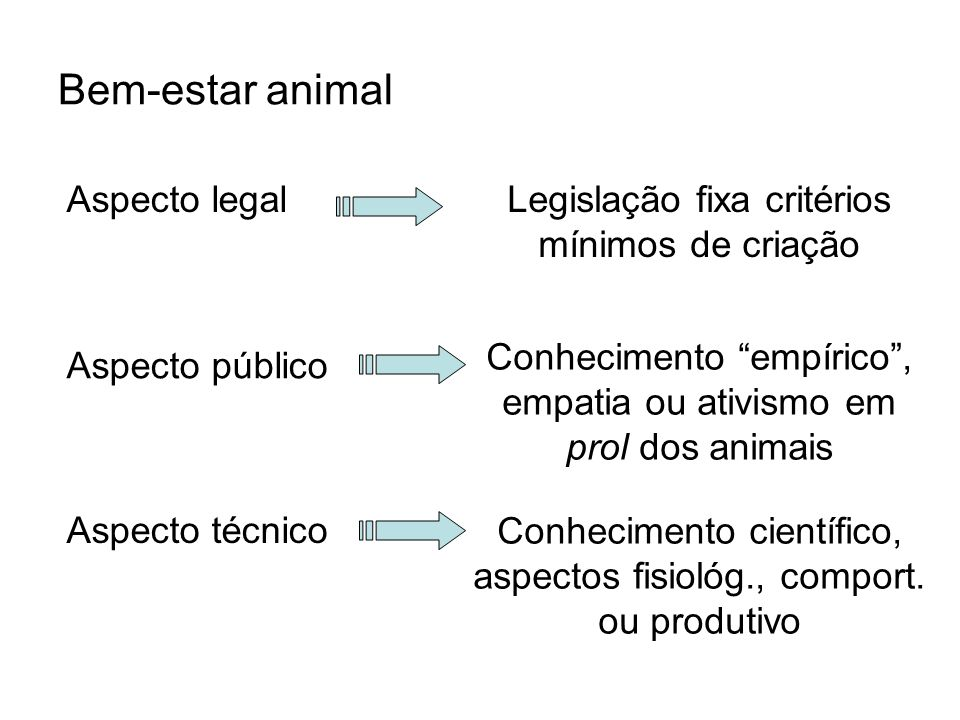 Bem-estar animal Aspecto legal