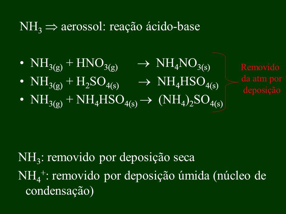 NH3  aerossol: reação ácido-base NH3(g) + HNO3(g)  NH4NO3(s)