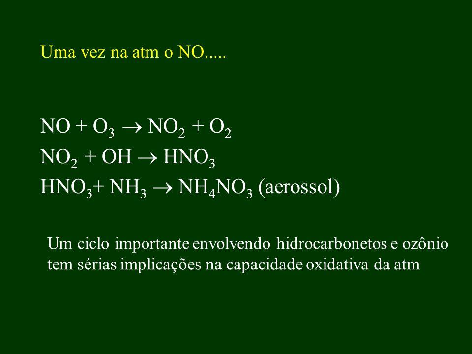 HNO3+ NH3  NH4NO3 (aerossol)